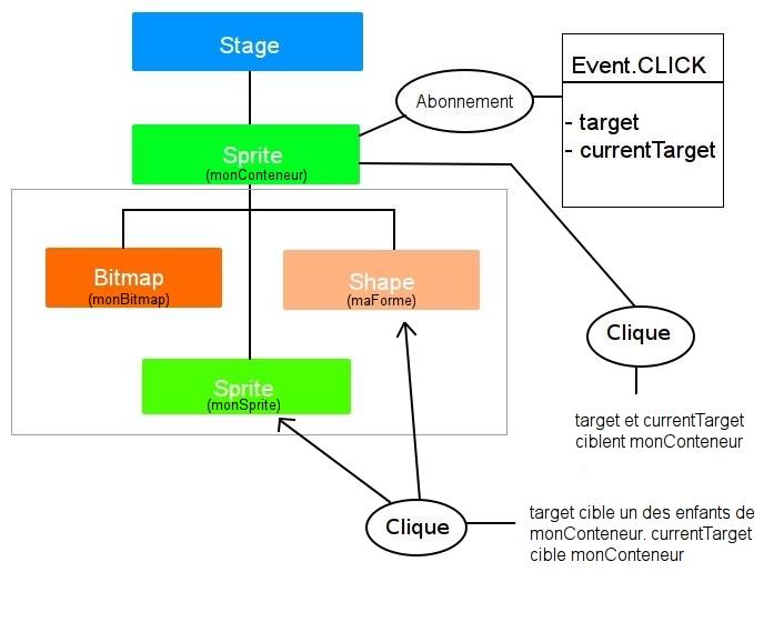 Les propriétés target et currentTarget