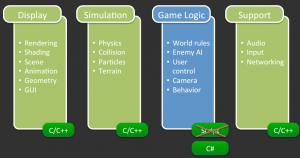 Utilisation de Mono sur un jeu AAA